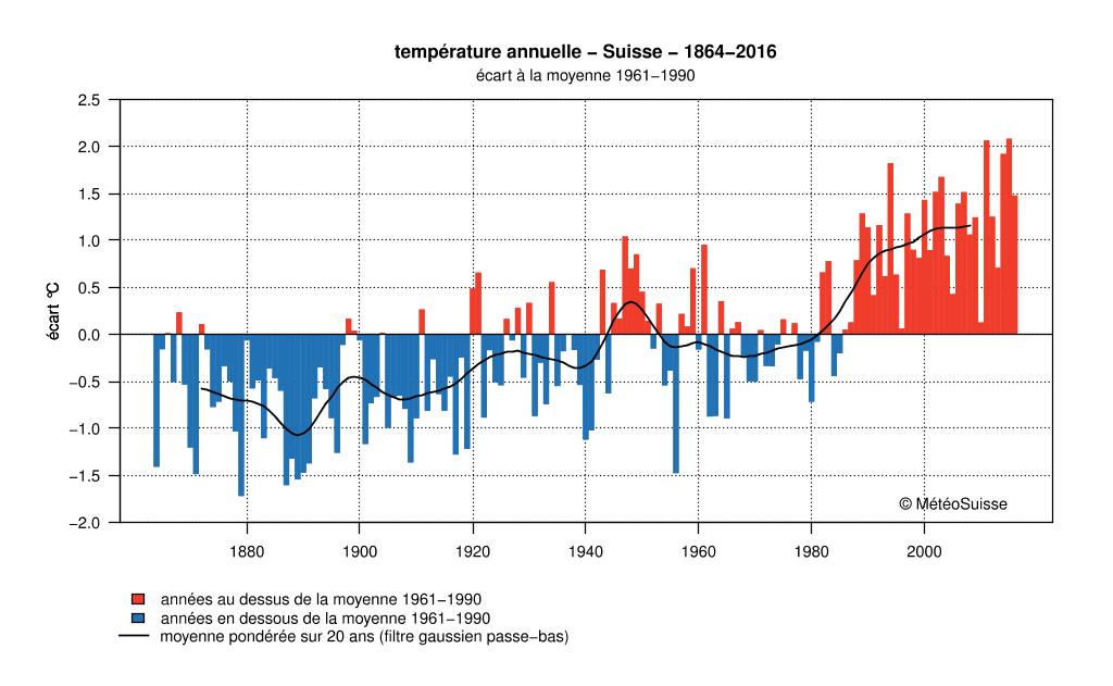 Température annuelle Suisse, MétéoSuisse, changement climatique, CREA Mont-Blanc